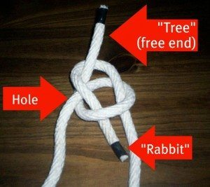 bowline step 4 300x267 Know Your Knots: The Bowline